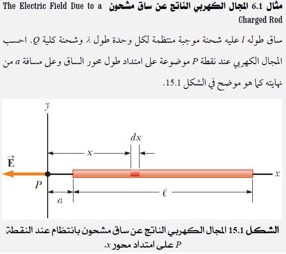 المجال الكهربي لتوزيع متصل الشحنات